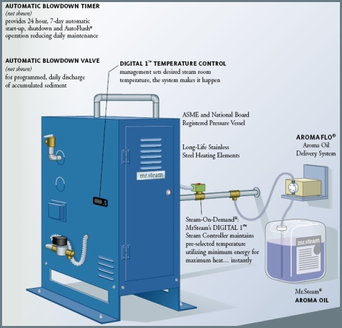 CU Series Commercial Steam Generators from Mr. Steam