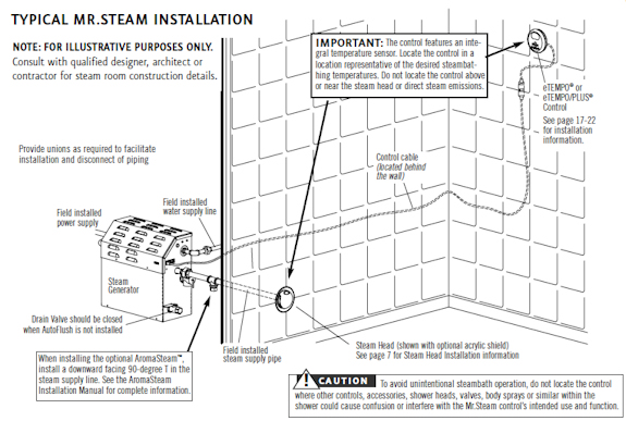 MS Series Residential Steam Generators from Mr. Steam